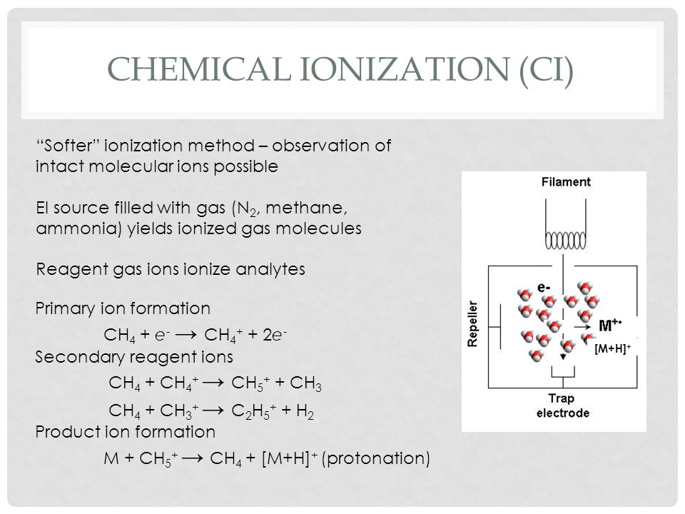Chemical ionization (CI)