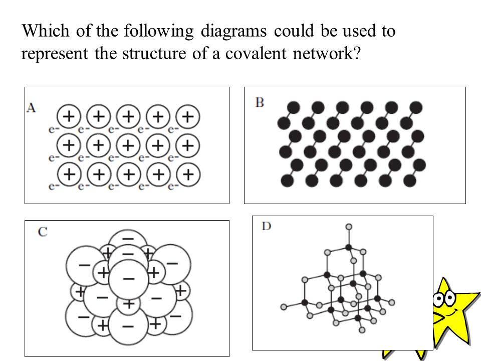 Which of the following diagrams could be used to represent the structure of a covalent network