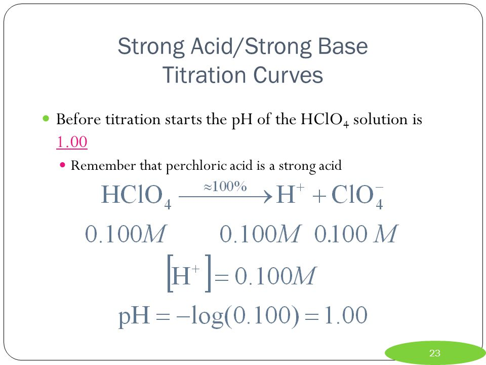 Strong Acid/Strong Base Titration Curves