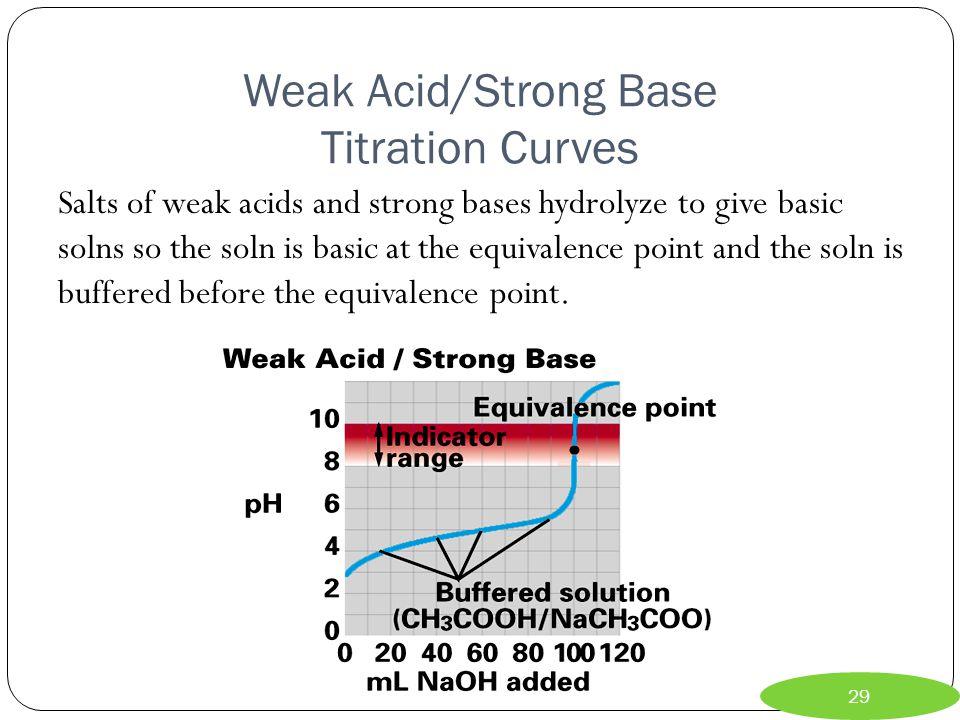 Weak Acid/Strong Base Titration Curves