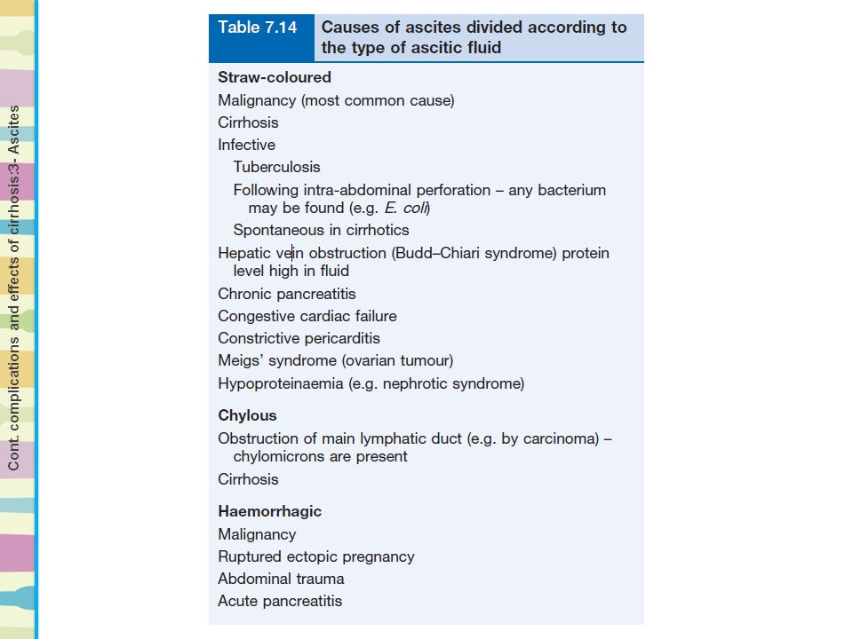Cont. complications and effects of cirrhosis:3- Ascites