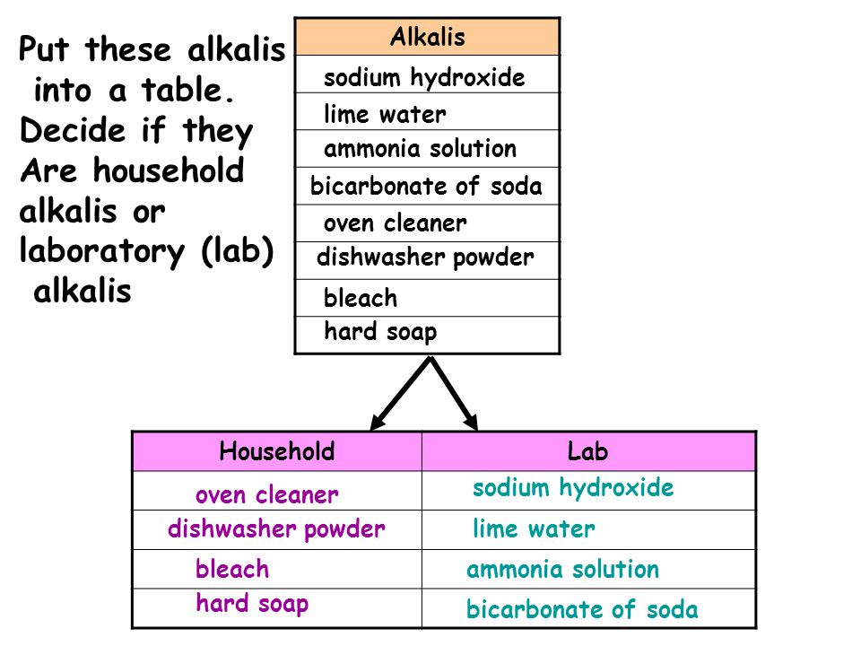 Put these alkalis into a table. Decide if they Are household