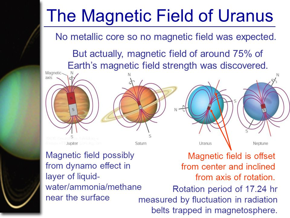 The Magnetic Field of Uranus
