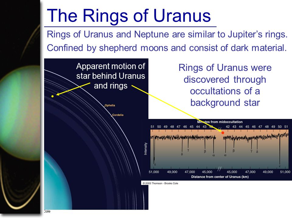 Apparent motion of star behind Uranus and rings
