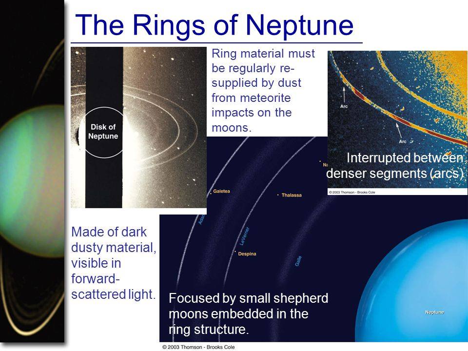 The Rings of Neptune Interrupted between denser segments (arcs)