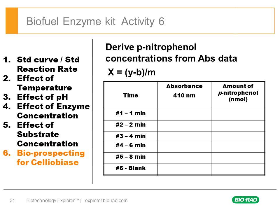 Amount of p-nitrophenol (nmol)