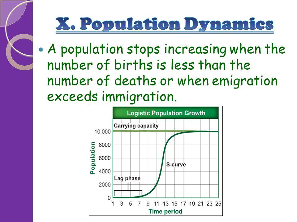 X. Population Dynamics