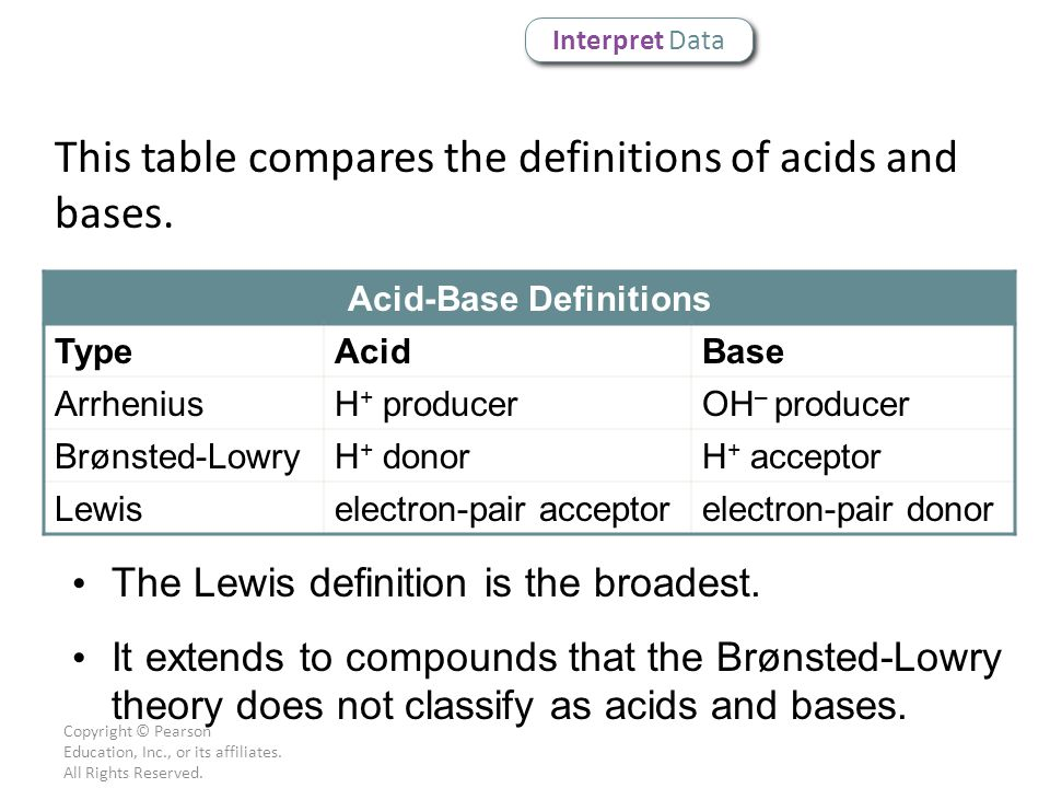 Acid-Base Definitions