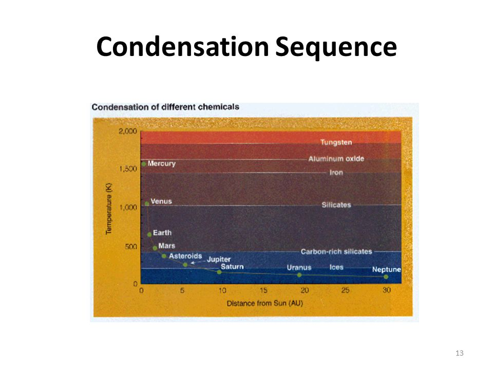 Condensation Sequence