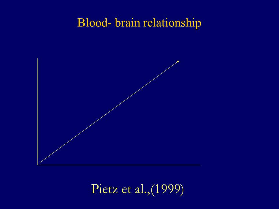 Blood- brain relationship
