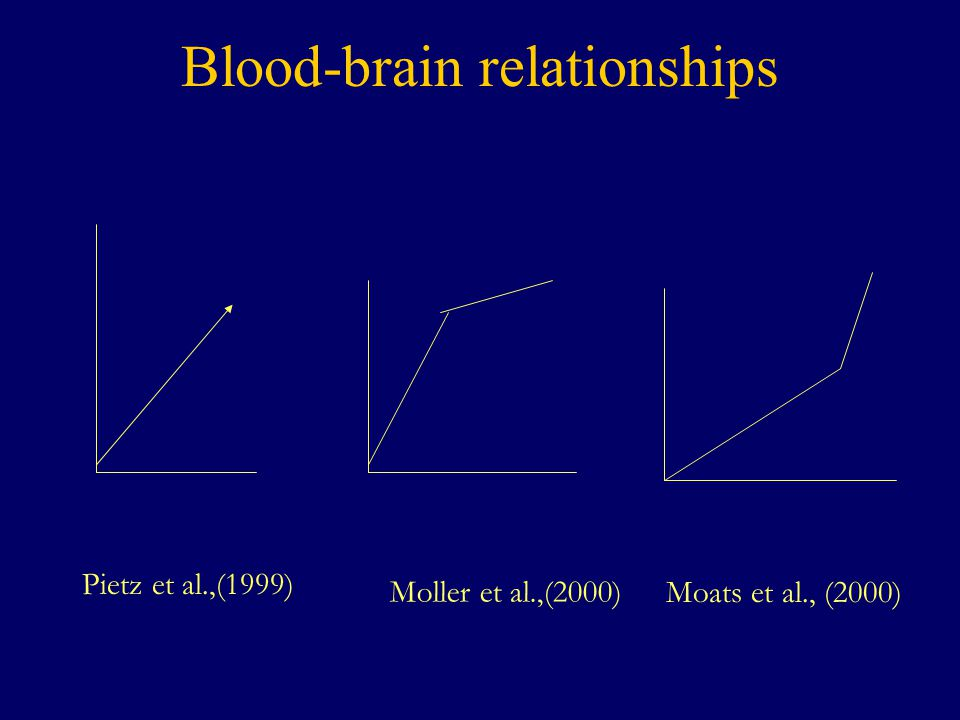 Blood-brain relationships