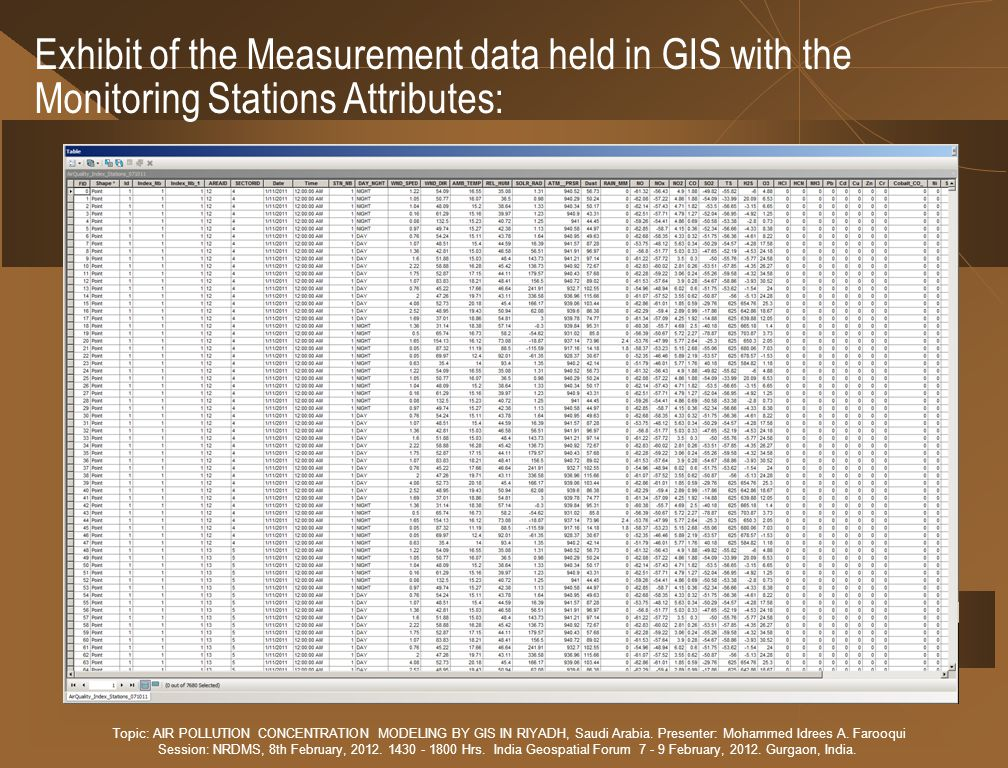Exhibit of the Measurement data held in GIS with the Monitoring Stations Attributes: