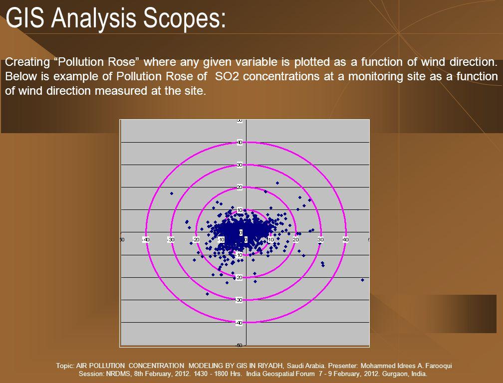 GIS Analysis Scopes: