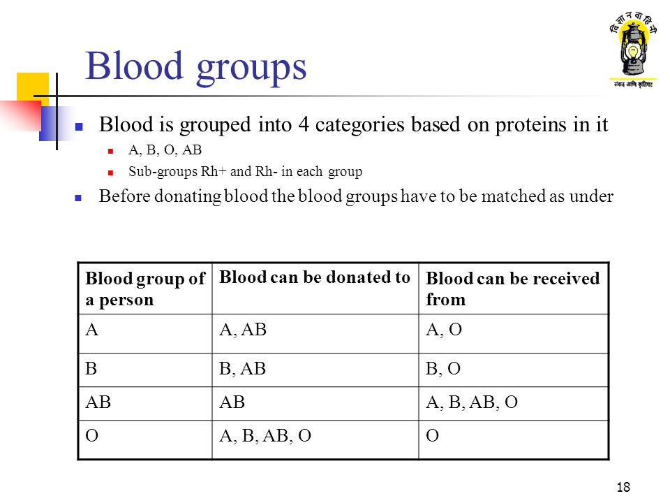 Blood groups Blood is grouped into 4 categories based on proteins in it. A, B, O, AB. Sub-groups Rh+ and Rh- in each group.