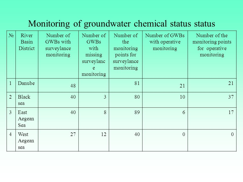Monitoring of groundwater chemical status status