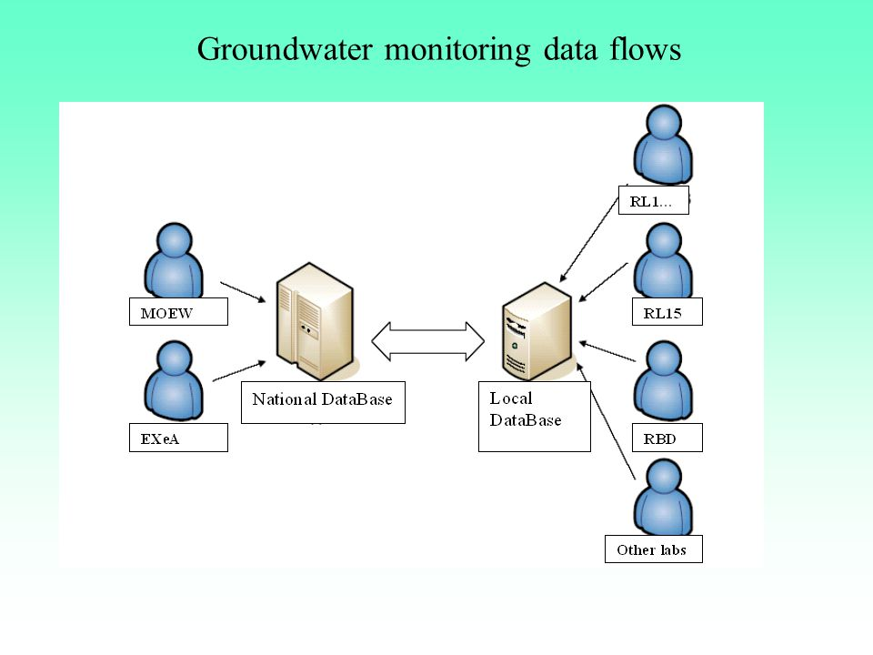 Groundwater monitoring data flows