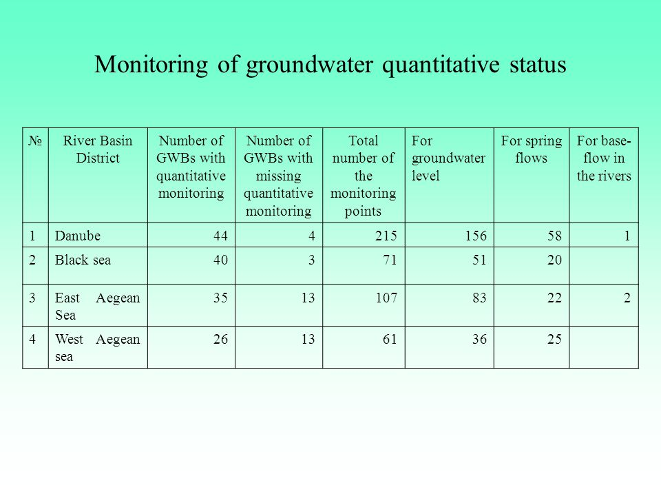 Monitoring of groundwater quantitative status
