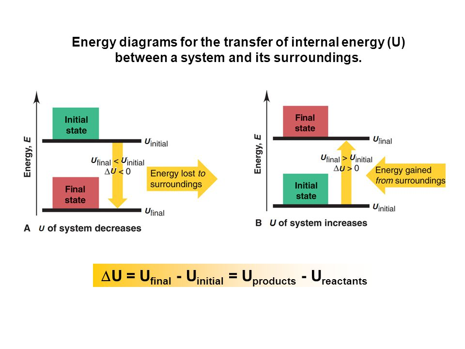 DU = Ufinal - Uinitial = Uproducts - Ureactants