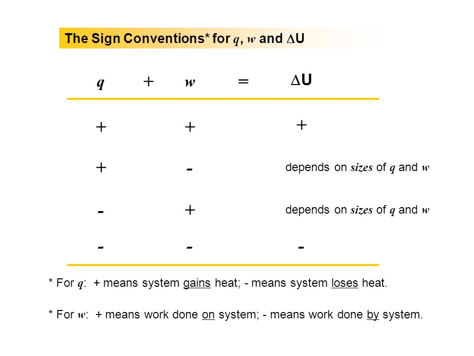 + = + + + + - - + - - - q w DU The Sign Conventions* for q, w and DU