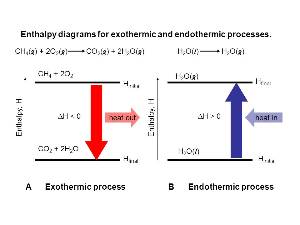 Enthalpy diagrams for exothermic and endothermic processes.
