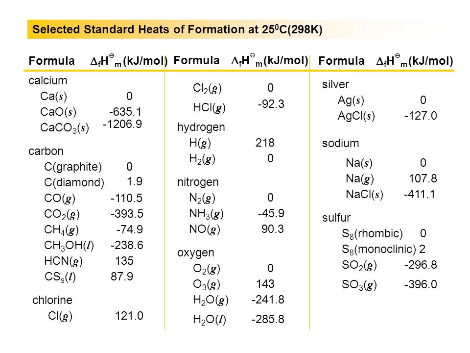 Selected Standard Heats of Formation at 250C(298K)