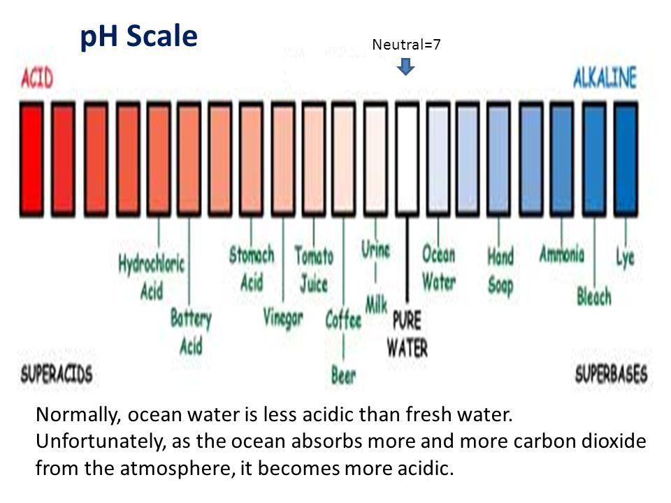 pH Scale Neutral=7.