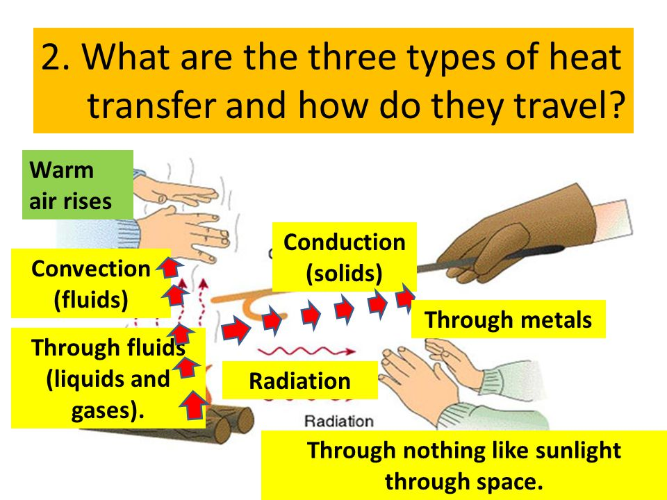2. What are the three types of heat transfer and how do they travel