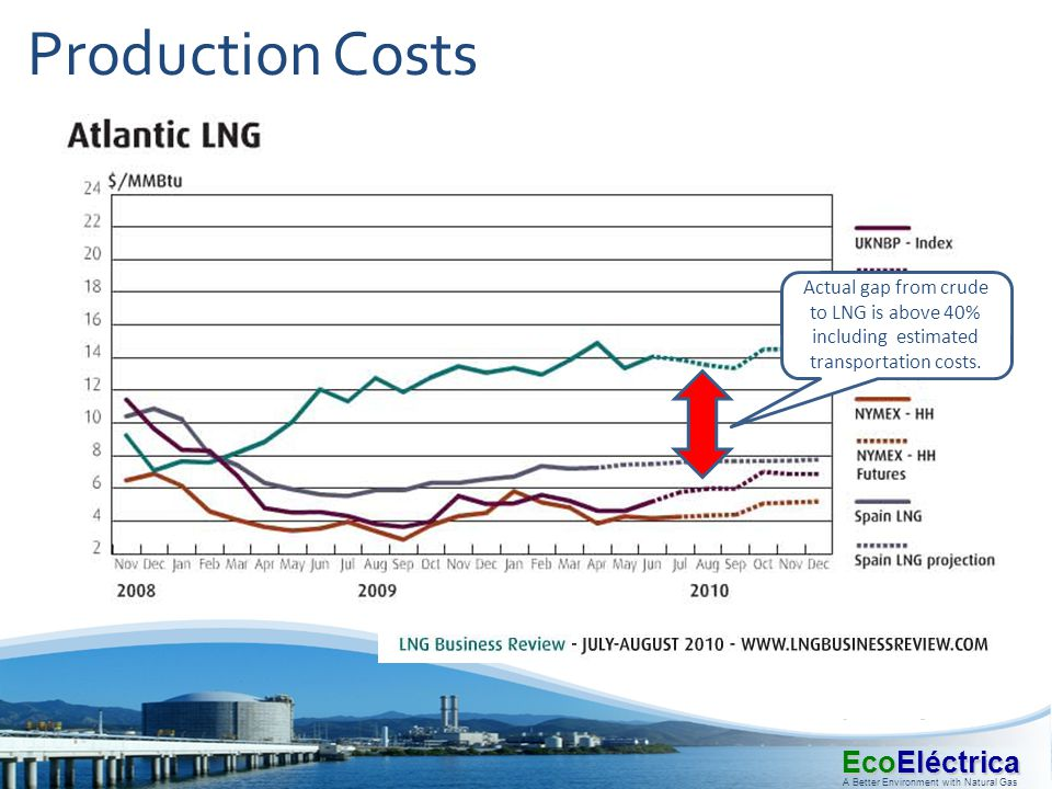 Actual gap from crude to LNG is above 40% including estimated