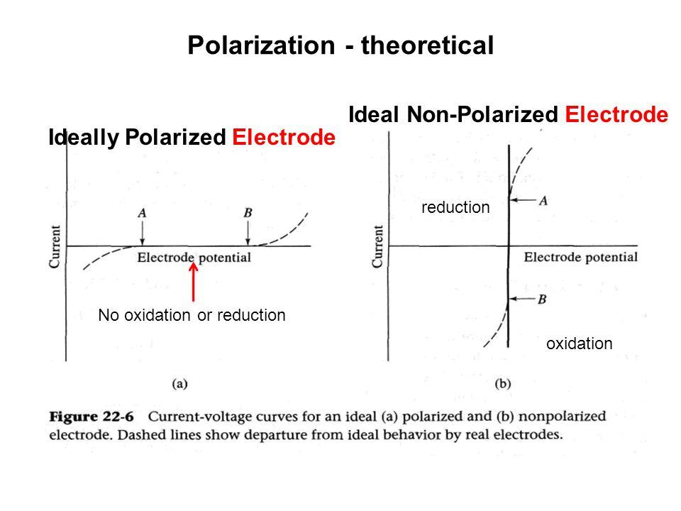 Polarization - theoretical