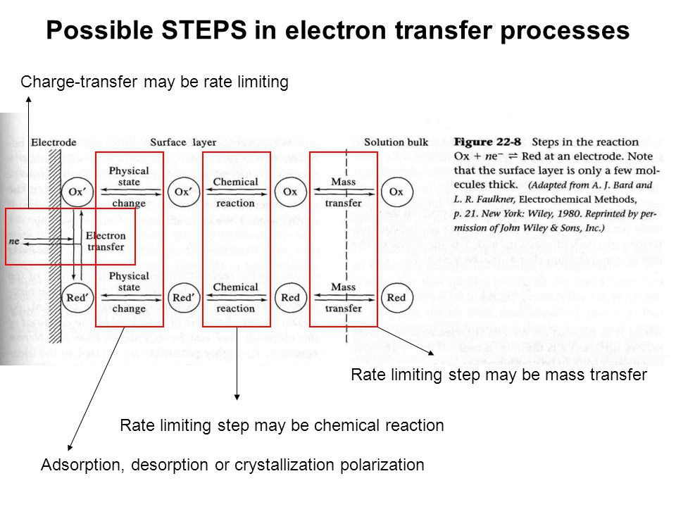 Possible STEPS in electron transfer processes