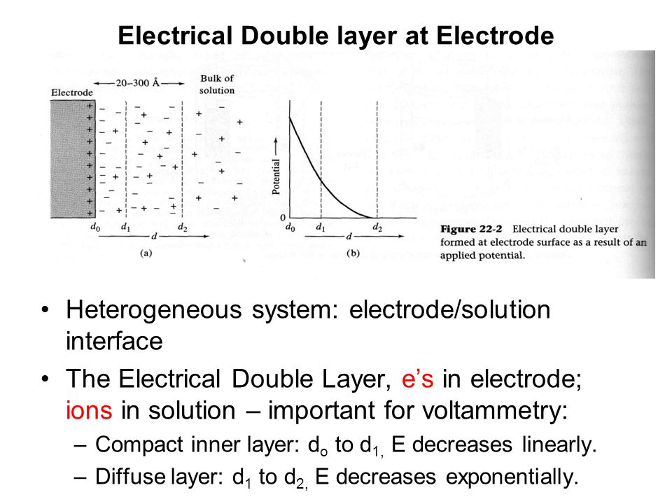 Electrical Double layer at Electrode