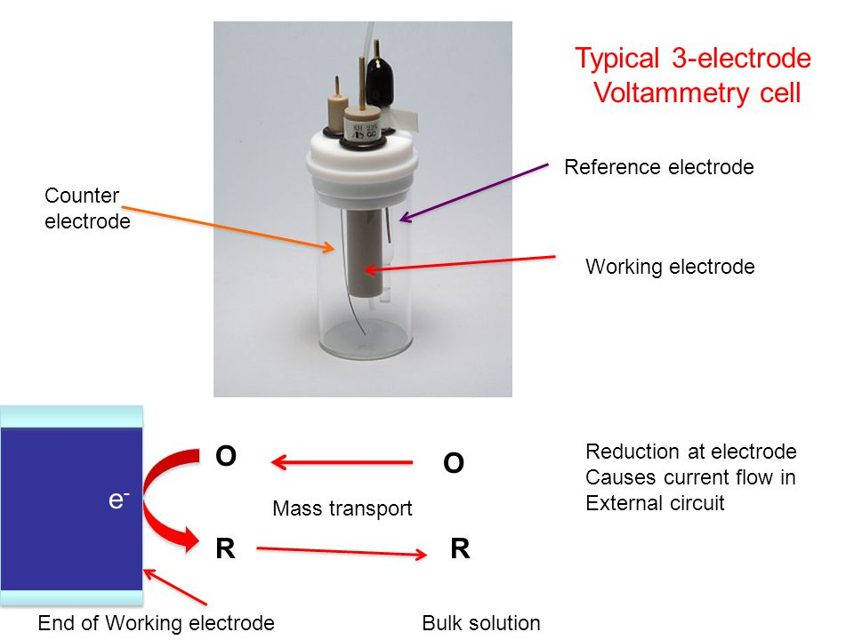 Typical 3-electrode Voltammetry cell O O e- R R Reference electrode