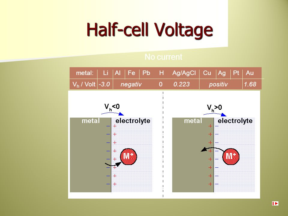 Half-cell Voltage No current metal: Li Al Fe Pb H Ag/AgCl Cu Ag Pt Au