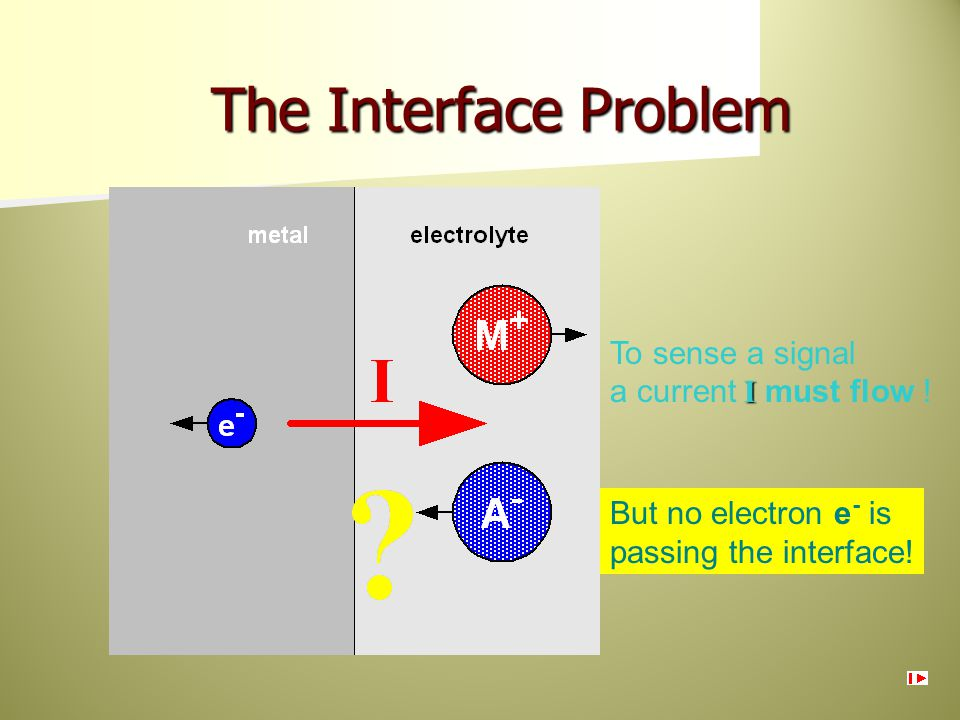 The Interface Problem To sense a signal a current I must flow !