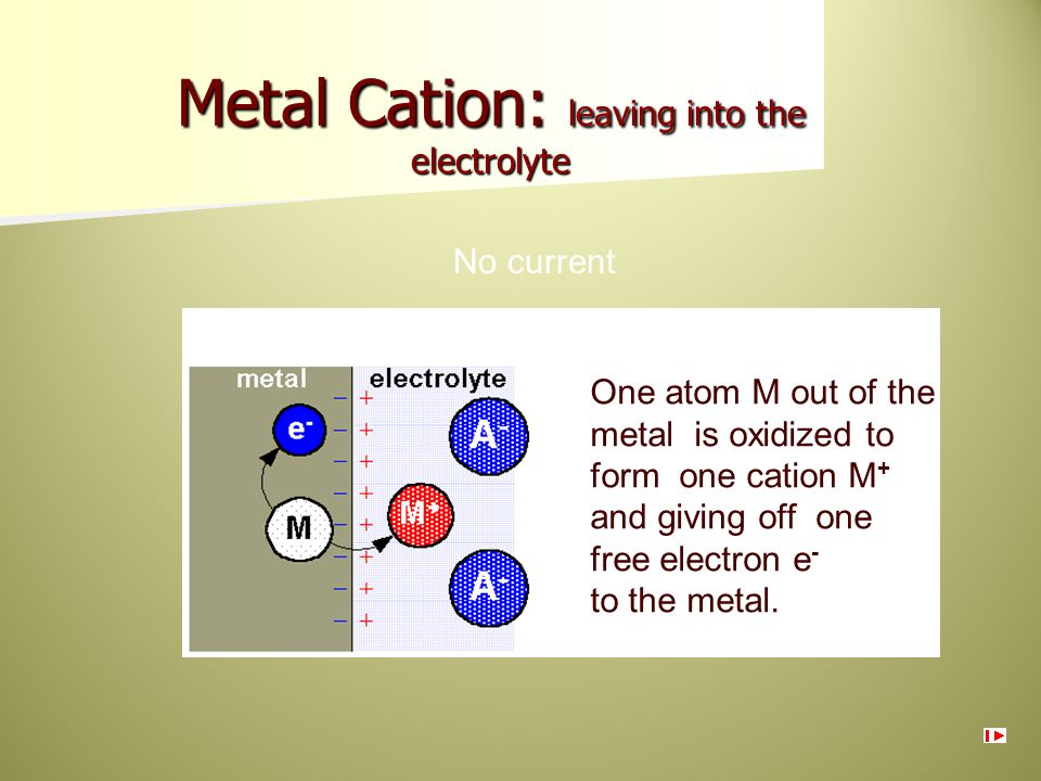 Metal Cation: leaving into the electrolyte