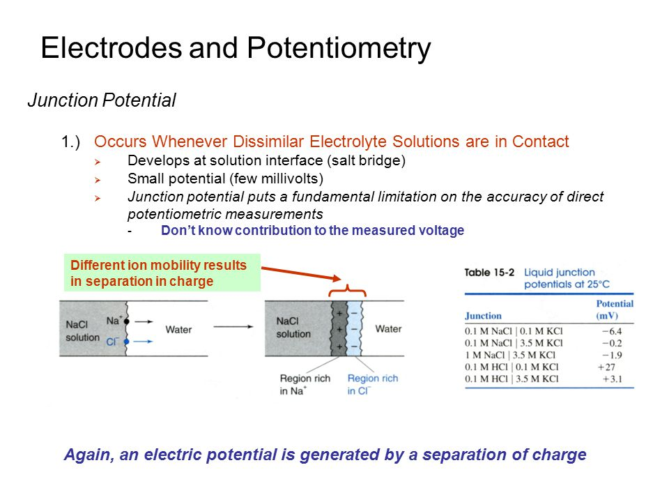 Electrodes and Potentiometry