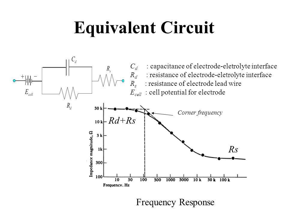 Equivalent Circuit Rd+Rs Rs Frequency Response