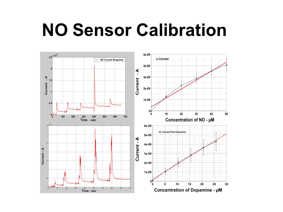 NO Sensor Calibration