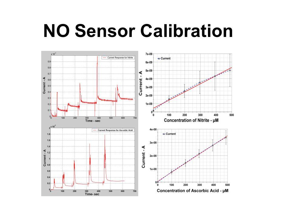 NO Sensor Calibration