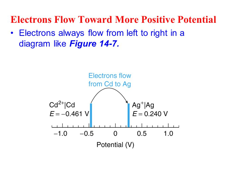 Electrons Flow Toward More Positive Potential