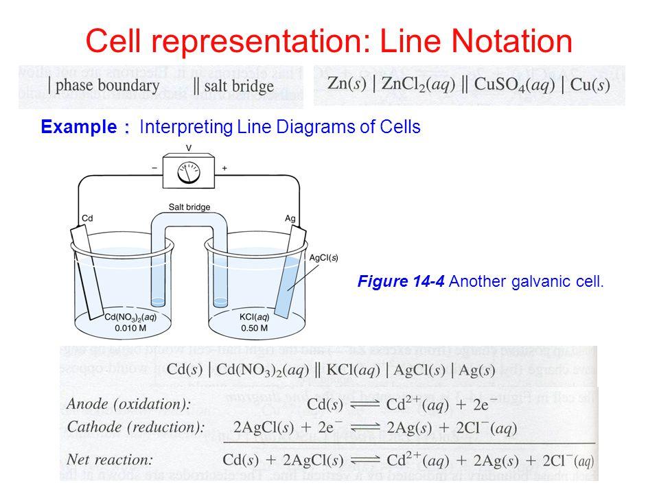 Cell representation: Line Notation