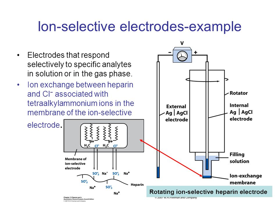 Ion-selective electrodes-example