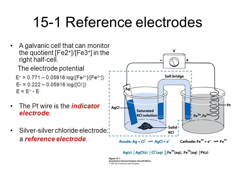 15-1 Reference electrodes