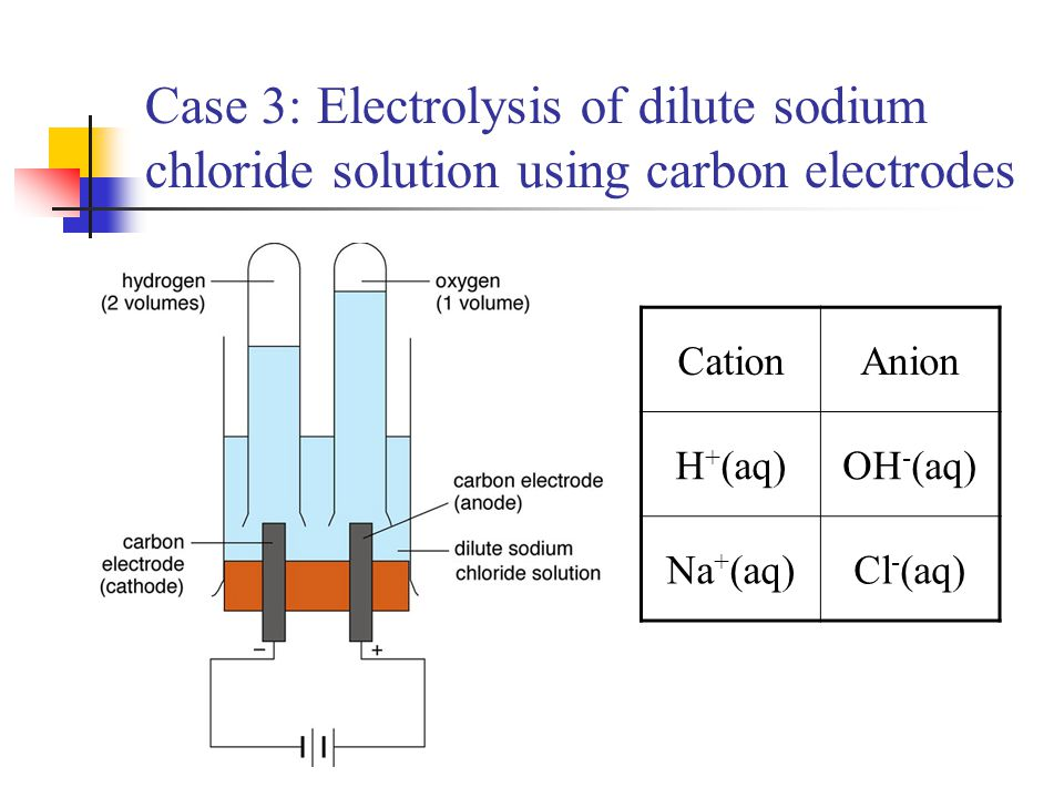 Case 3: Electrolysis of dilute sodium chloride solution using carbon electrodes
