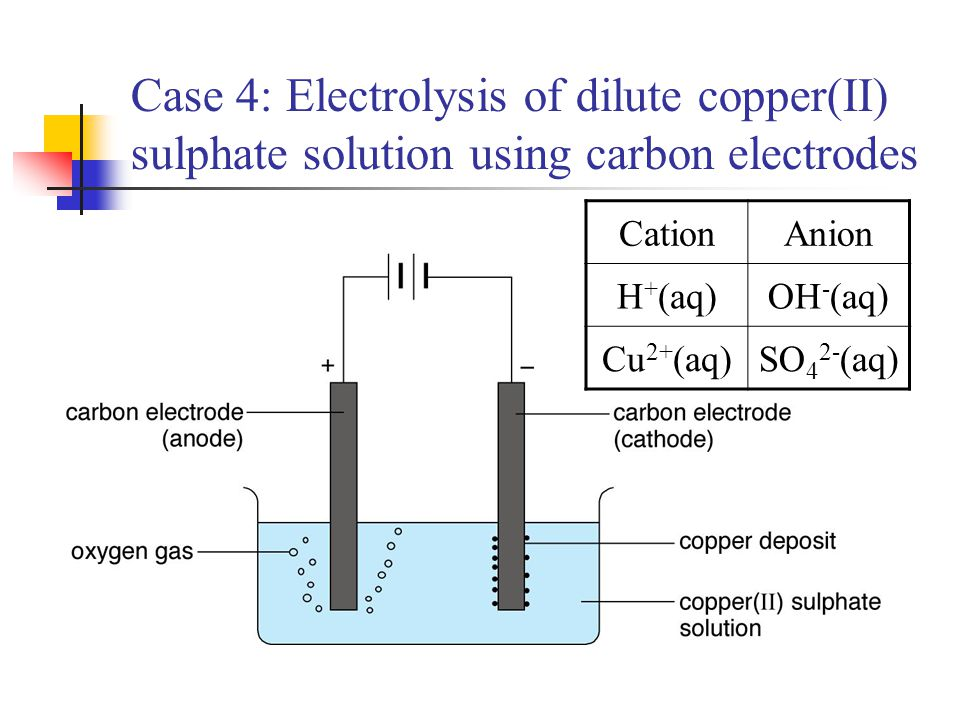 Case 4: Electrolysis of dilute copper(II) sulphate solution using carbon electrodes