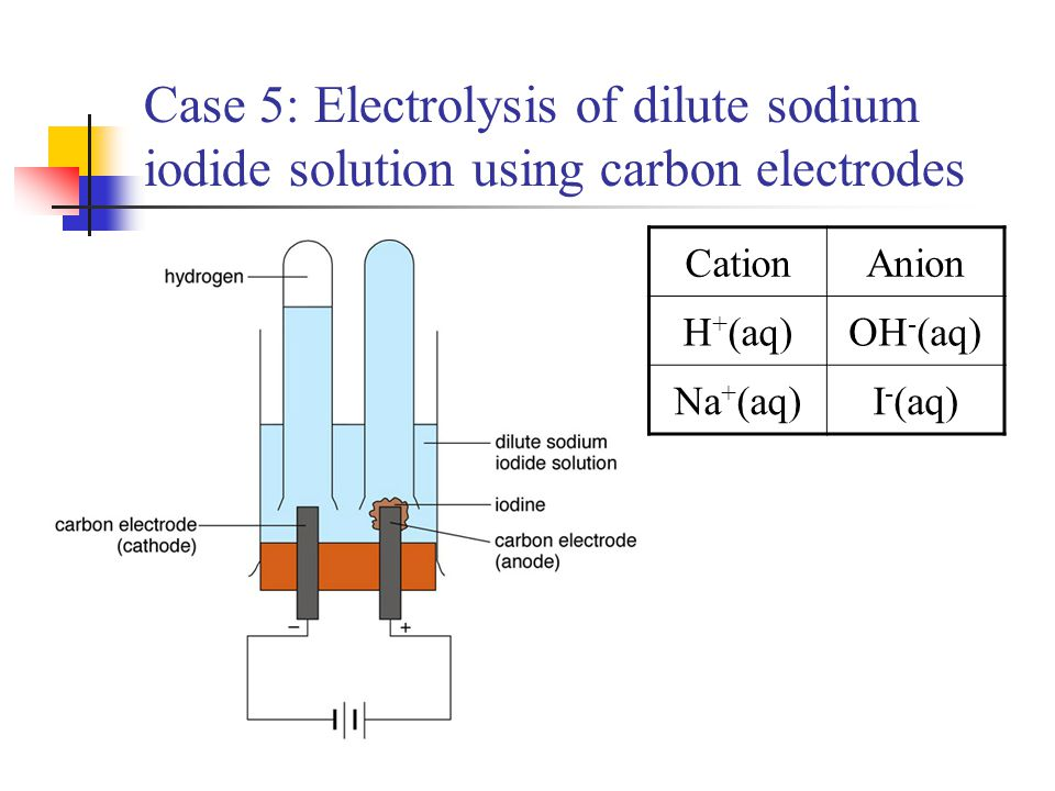Case 5: Electrolysis of dilute sodium iodide solution using carbon electrodes