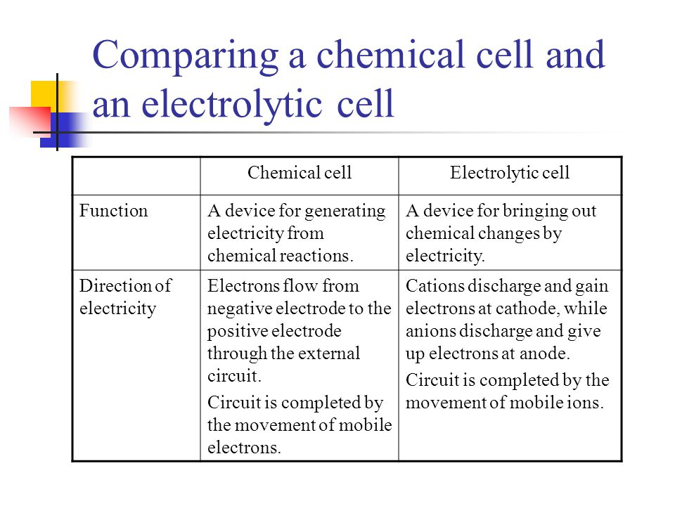 Comparing a chemical cell and an electrolytic cell