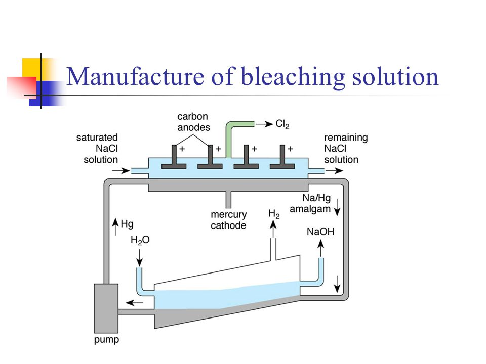 Manufacture of bleaching solution