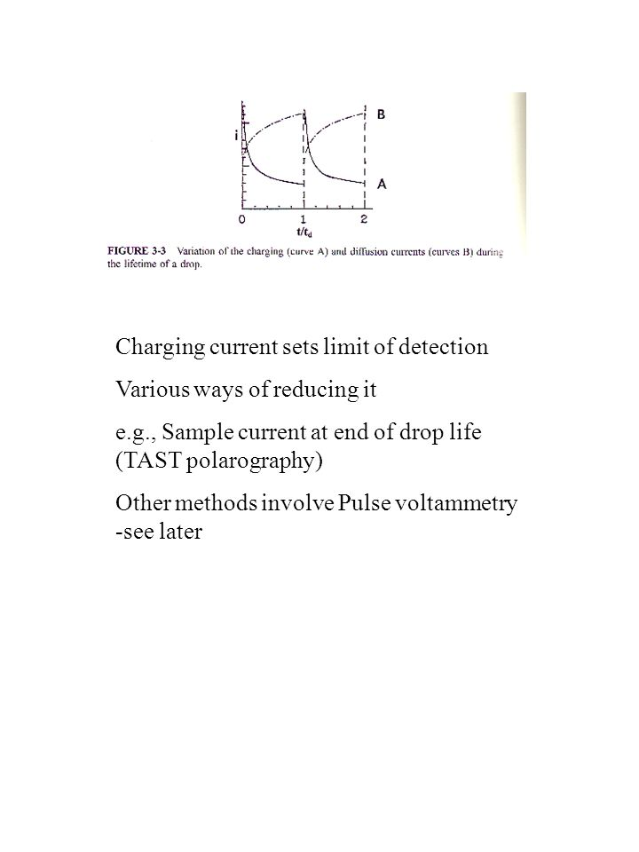 Charging current sets limit of detection