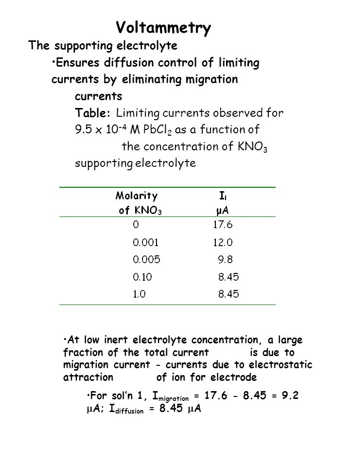 Voltammetry The supporting electrolyte